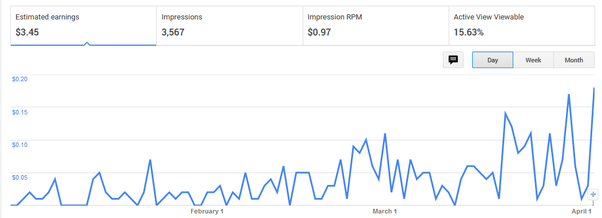 Blog sitesinden nasıl para kazanılır?